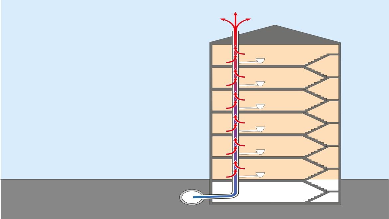 Sichtbarer Wärmeverlust ohne Energierückhalteventil ERV